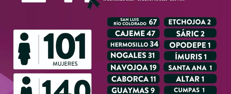 Registra Sonora 17 fallecimientos y 114 nuevos casos de Covid-19