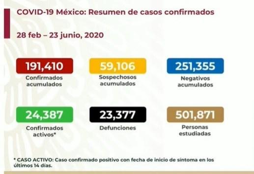 En las últimas 24 horas van 793 muertes por coronavirus en México y 6 mil 288 casos nuevos