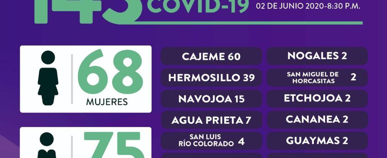 Tiene Sonora jornada con más fallecimientos por Covid-19