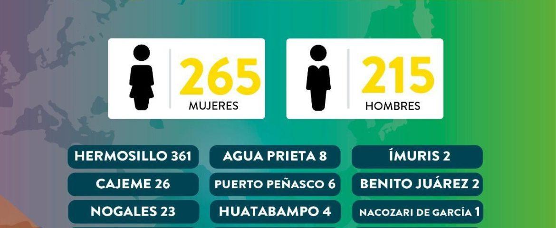 Más de 14 mil sobrevivientes de Covid-19 pueden ayudar a concientizar a la sociedad: Enrique Clausen