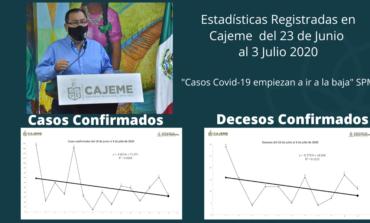 """""""Los casos de COVID-19 empiezan a ir a la baja"""": Sergio Pablo Mariscal"""